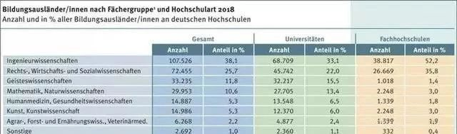 德国留学为什么如此受欢迎?