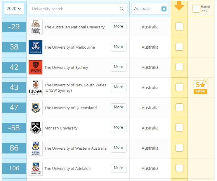 澳大利亚大学本科硕士留学院校申请条件全攻略