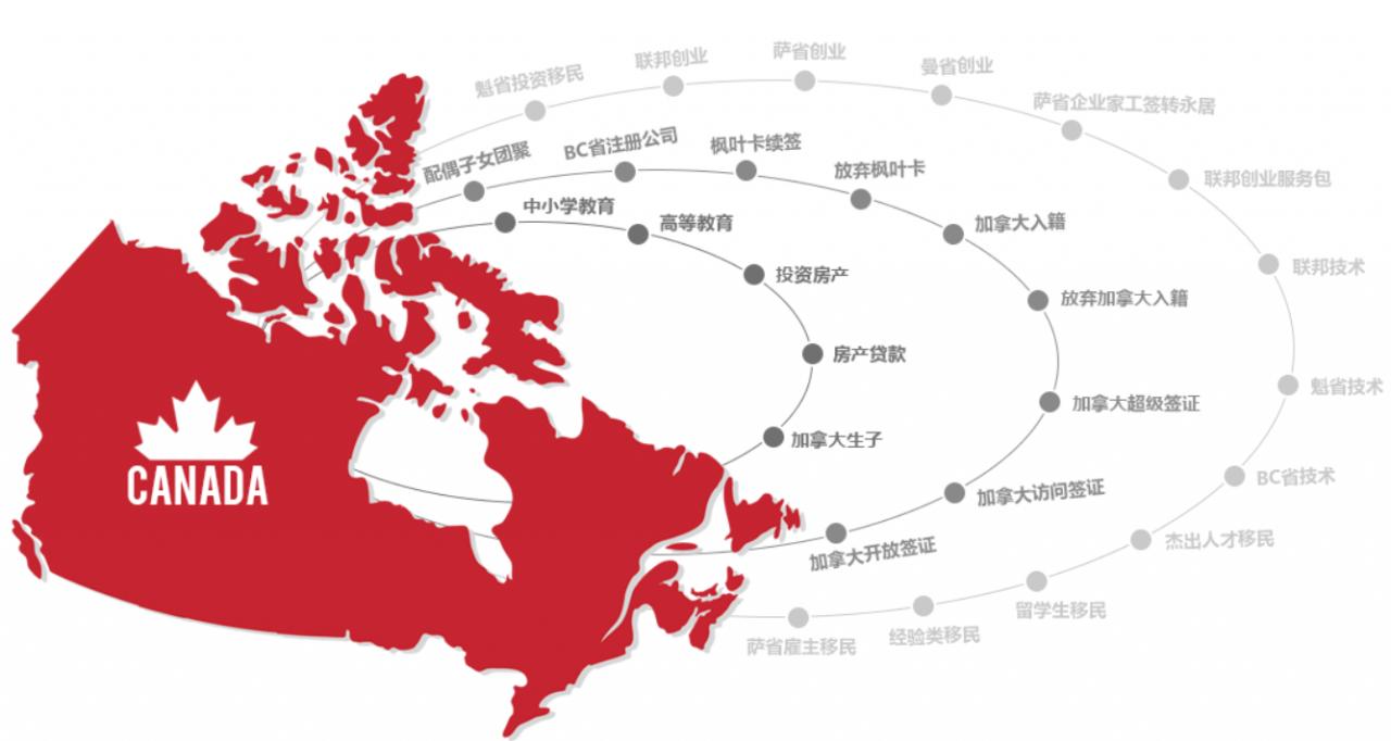 加拿大的文化经济教育